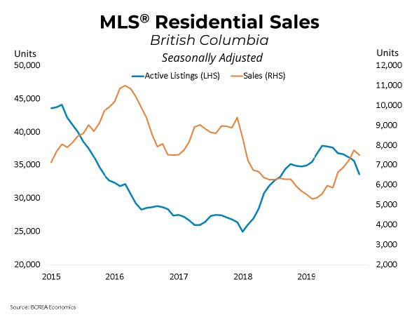 MLS residential sales BC December 2019 Market update Home Sales Firming Across the Province