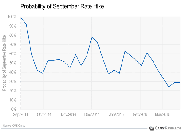 September rate hike probability