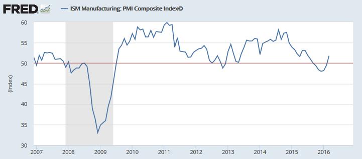 ISM Manufacturing PMI Composite Index
