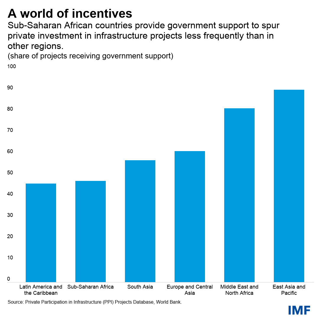chart 2  How to attract private finance to Africa's development chart 2 june 14 original