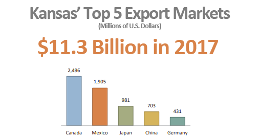Kansas' Top 5 Export Markets