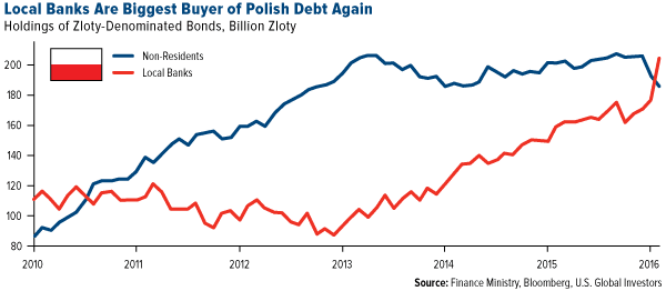 Local Banks Are Biggest Buyer of Polish Debt Again