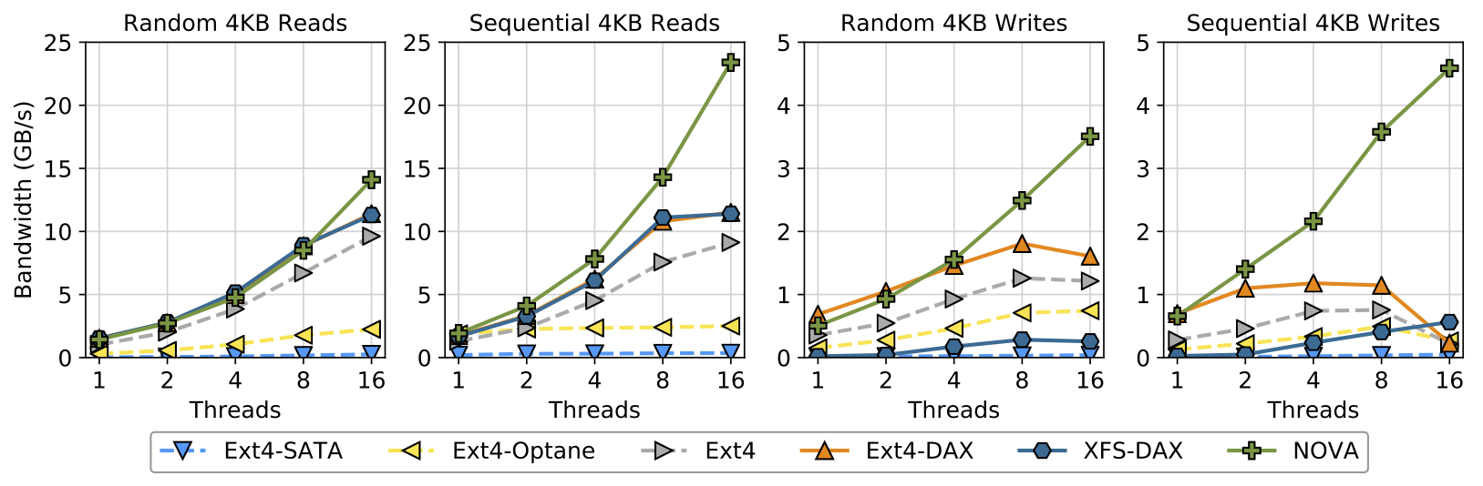 ACM SIGARCH BLOG: Early Measurements of Intel's 3DXPoint