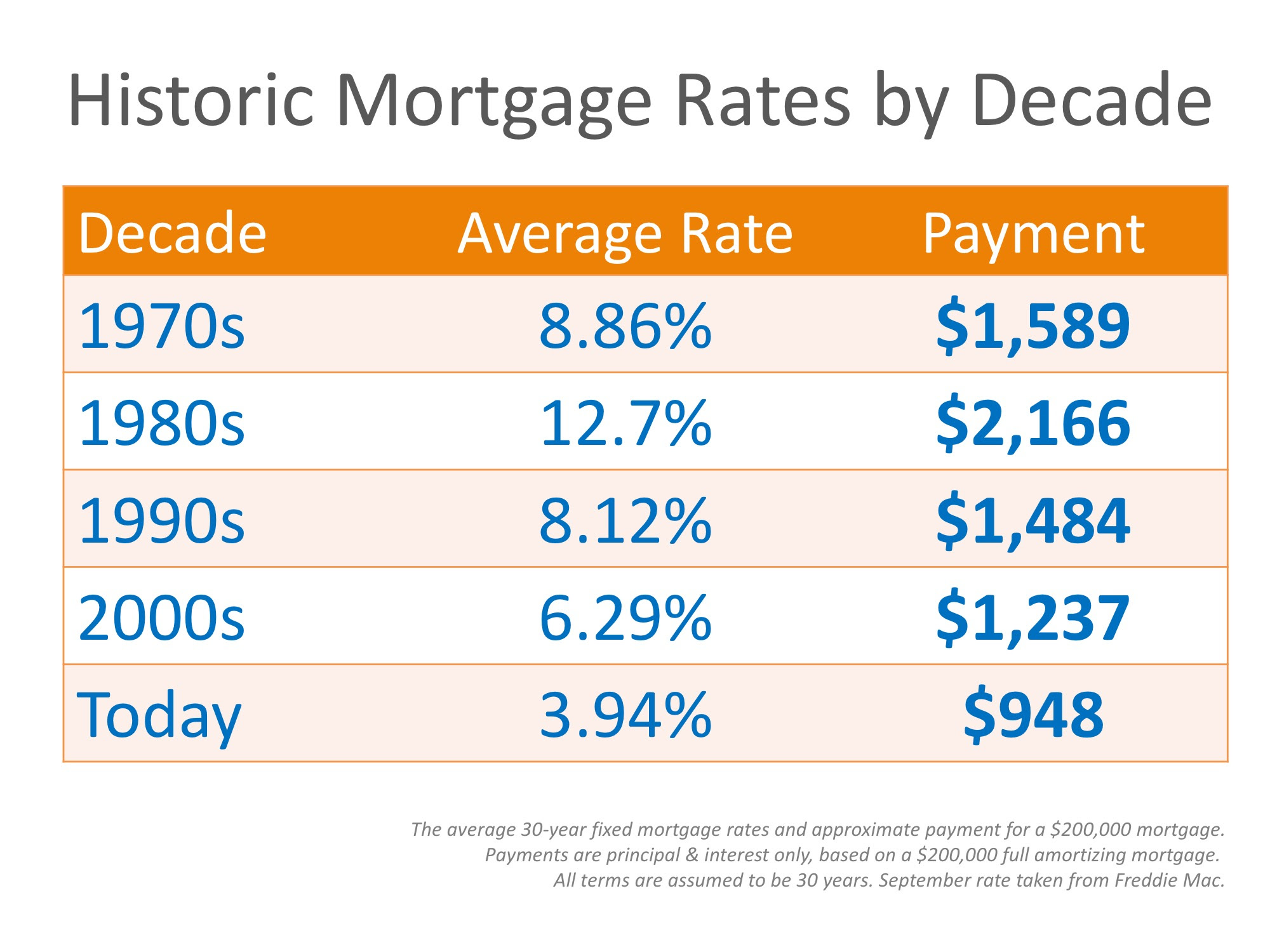 Why Are Mortgage Interest Rates Increasing? | MyKCM