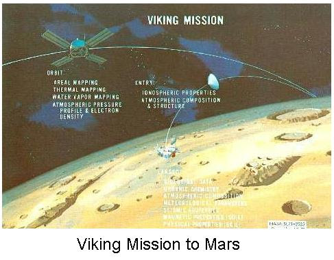 Fig 9 Viking Mission to Mars