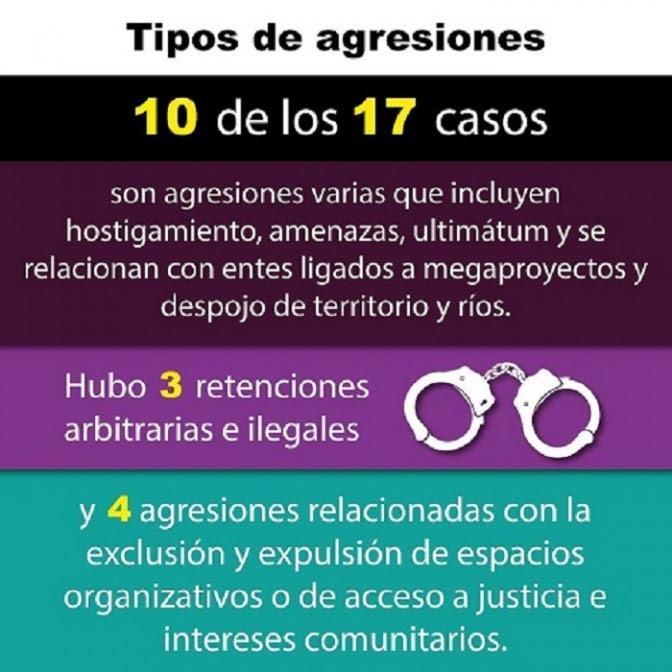 Red de Defensoras de Derechos Humanos en Honduras registró graves violaciones de DDHH a las mujeres solo en el mes de agosto de 2020