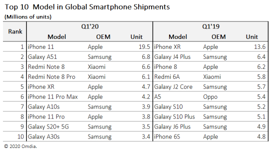 Top 10 model in global smartphone shipment
