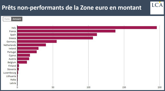 Prêts non performants de la Zone euro en montant