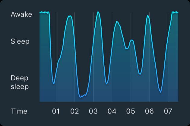 Resultado de imagen de sleep cycle