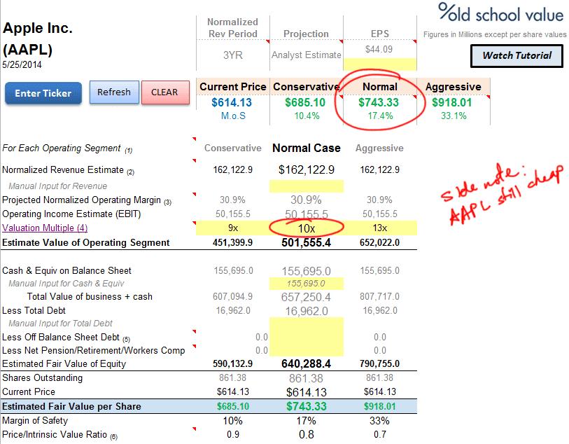 AAPL EBIT Valuation using 10x EBIT Multiple