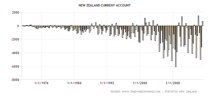 NZ Current Account
