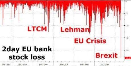 European Banking Crash - Zero Hedge