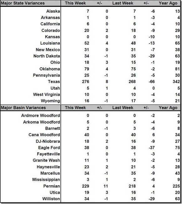 November 18 2016 rig count summary