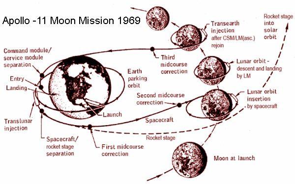 Moon Mission Path