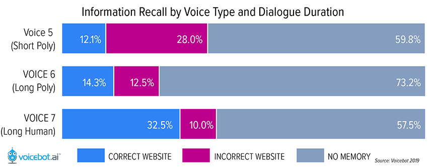 Graph: Information Recall by Voice Type and Dialogue Duration