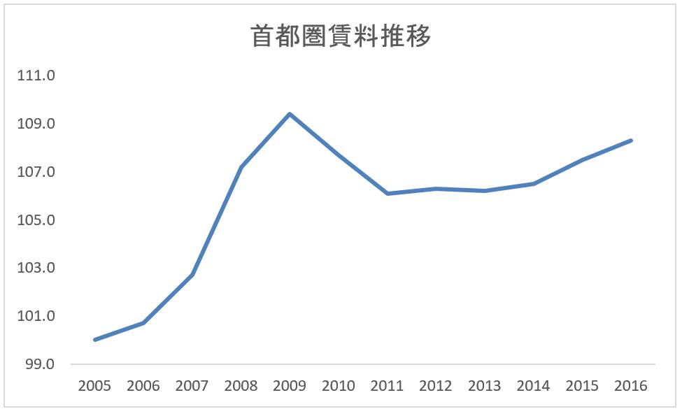 首都圏賃料推移グラフ