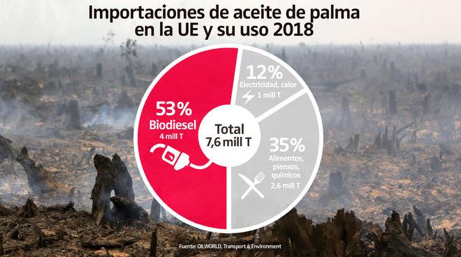 Importaciones de aceite de palma en la UE y su uso 2018