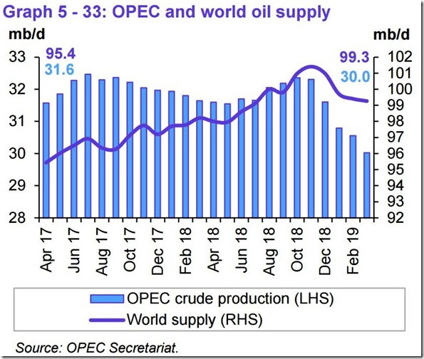 March 2019 OPEC report global oil supply