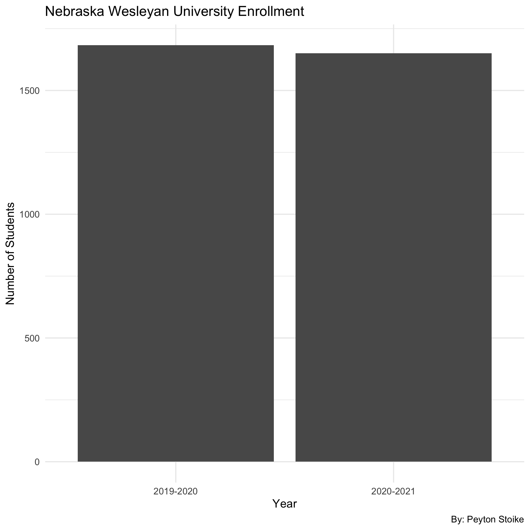 Even through a global pandemic, Wesleyan maintained similar enrollment numbers for full time students. Wesleyan only lost about 30 students. This is the least amount of change among the colleges interviewed. There is no true way to know if change in number of students between the 2019-2020 and 2020-2021 school year is due to the global pandemic.