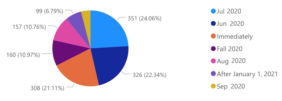 Pie Chart with Survey Results
