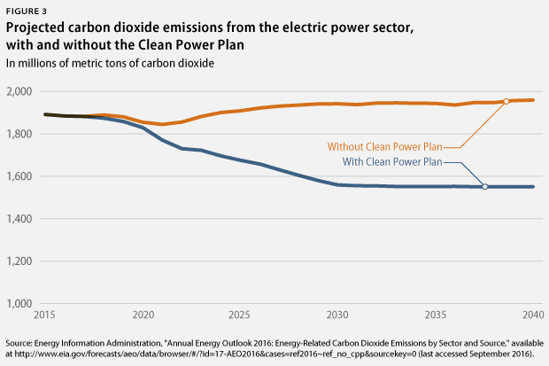 CO2 emissions with and without CPP