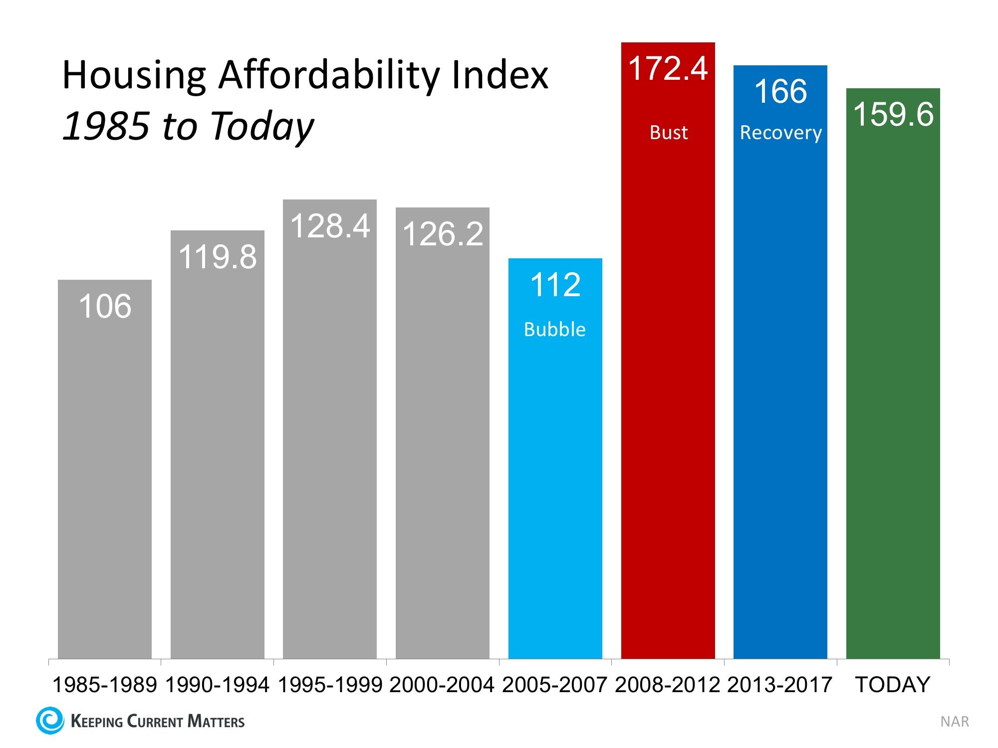 4 Reasons Why Today's Housing Market is NOT 2006 All Over Again | Keeping Current Matters