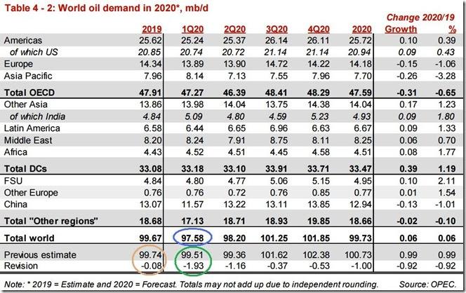 February 2020 OPEC report global oil demand