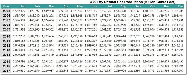 March 10 2018 natural gas output spreadsheet thru December