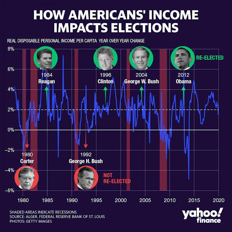 How Americans' income impacts elections