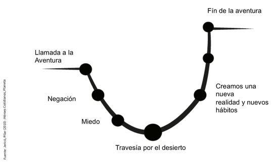 Curvacambio