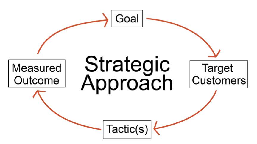 Illustration of the Strategic Marketing Cycle