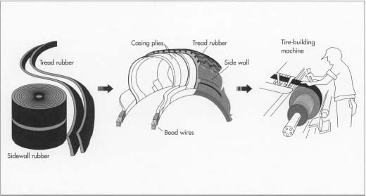 """The first step in the tire manufacturing process is the mixing of raw materials—rubber, carbon black, sulfur, and other materials—to form the rubber compound. After the rubber is prepared, it is sent to a tire-building machine, where a worker builds up the rubber layers to form the tire. At this point, the tire is called a """"green tire."""""""