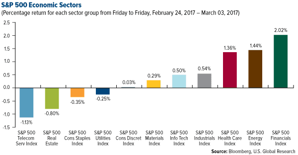 SP 500 Economic Sectors