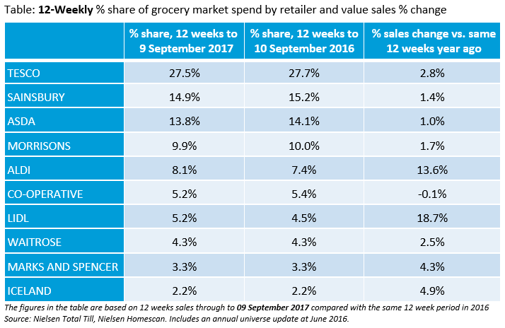Supermarkets - changing sales and market share