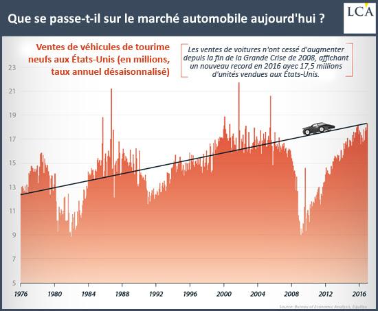 Que se passe-t-il sur le marché automobile aujourd'hui?