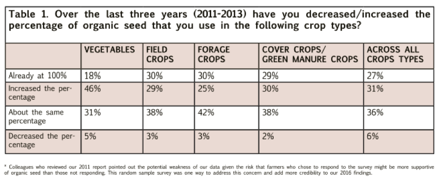 "Source: ""State of Organic Seed, 2016""."