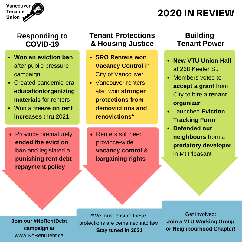 Three columns listing different achievements. First Column -  Responding to COVID-19 includes winning an eviction ban after public  pressure campaign; Created pandemic-era education and organizing  materials for renters; Won a freeze on rent increases thru 2021. But  the Province prematurely ended the eviction ban and legislated a  punishing rent debt repayment policy. Next step: Join our No rent debt  campaign at No Rent Debt dot CA. Second column - Tenant Protections  and Housing Justice. SRO renters won Vacancy Control in City of  Vancouver  Vancouver; renters also won stronger protections from  demovictions and renovictions. These are yet to be enshrined in law so  stay tuned for more actions in 2021. Renters also still need province  wide vacancy control and bargaining rights. Third Column - Building  tenant power: We have a new Union Hall at 268 Keefer St.; Members  voted to accept a grant from City to hire a tenant organizer; We  launched an Eviction Tracking Form and we defended our neighbours from  a predatory developer in Mt Pleasant. Next step is to join a VTU  working Group or neighbourhood chapter