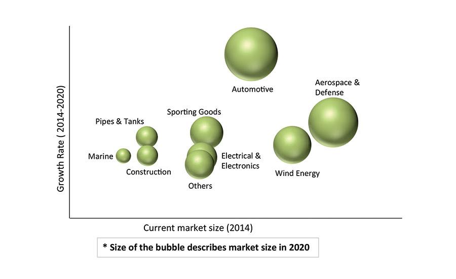 Market Trends: Lightening Up with Carbon Fiber-Reinforced Plastics