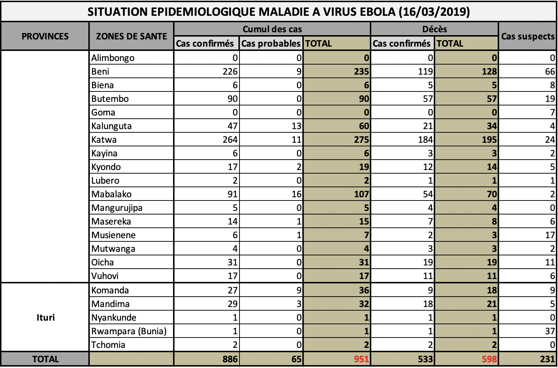 Info Ebola Congo: SITUATION ÉPIDÉMIOLOGIQUE DANS LA PROVINCE DU NORD-KIVU ET DE L'ITURI