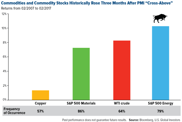 Commodities and Commodity Stocks Historically Rose Three Months After PMI Cross-Above
