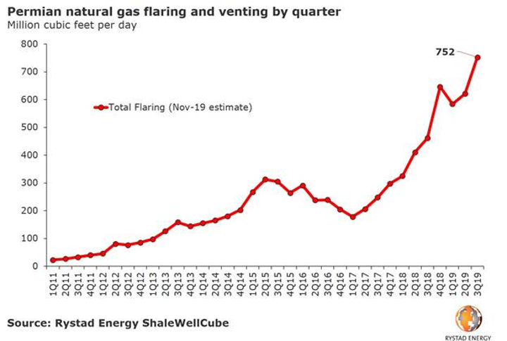 191105 Rystad Permian Flare Chart