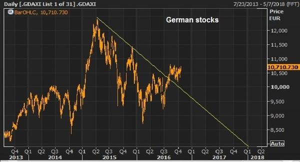 germ stocks oct