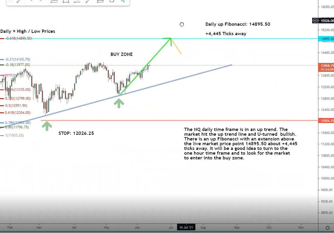The NQ daily timeframe chart