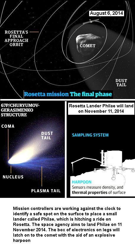 Rosetta Orbital Path