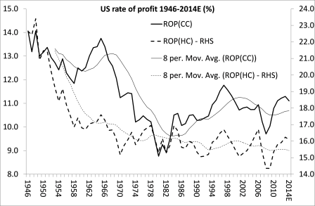 Taxa de US de lucro 2014