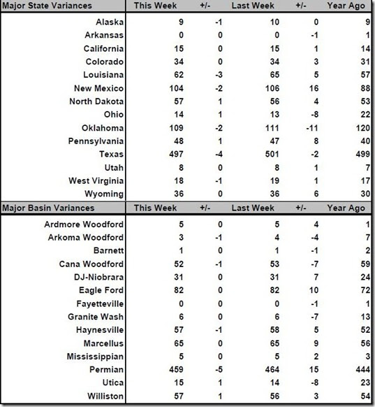 March 22 2019 rig count summary