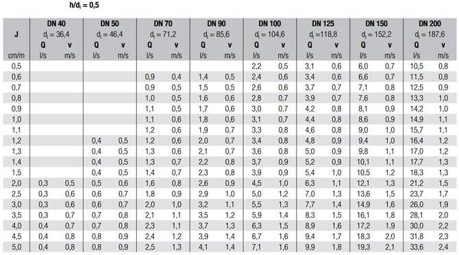 Объемная подача и скорость потока в трубопроводах REHAU RAUPIANO PLUS при разных значениях h/d - рис.1
