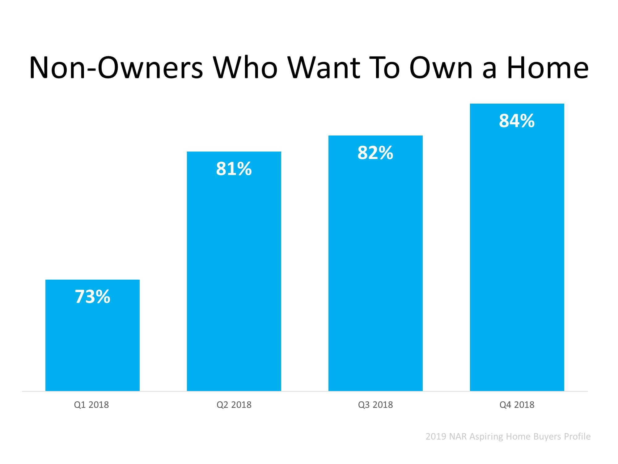 Homeownership Will Always Be a Part of the American Dream | MyKCM