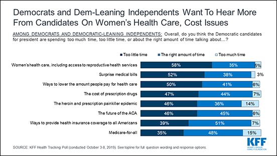 Chart: Democrats and Dem-Leaning Independents Want To Hear More from Candidates on Women's Health Care, Cost Issues