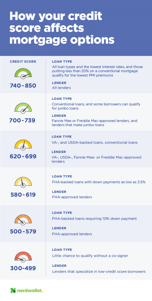 Credit Score Information For Kentucky Home buyers